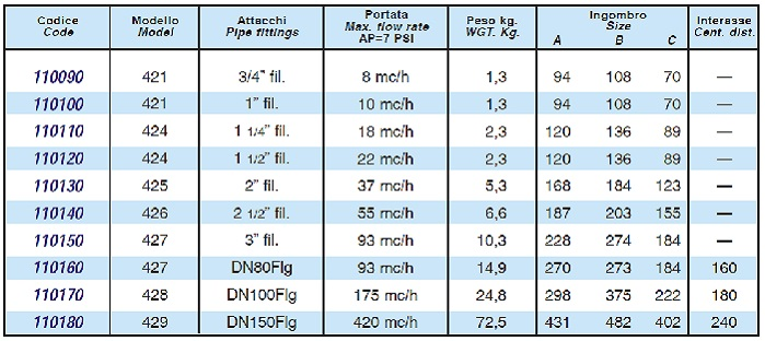 valvola idropneumatica aquamatic