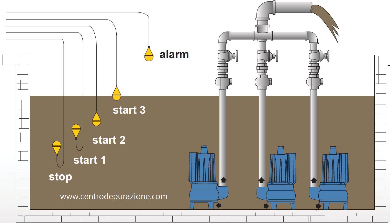 stazione sollevamento acque reflue con tre pompe